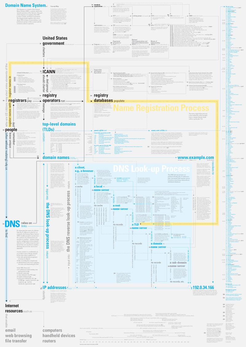 ddo-concept-map-dns