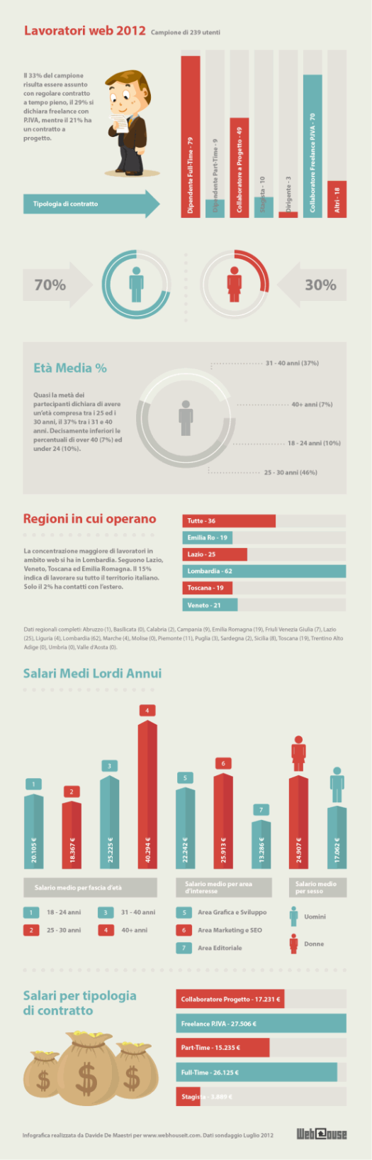 Web Workers in Italy, 2012 - an infographic