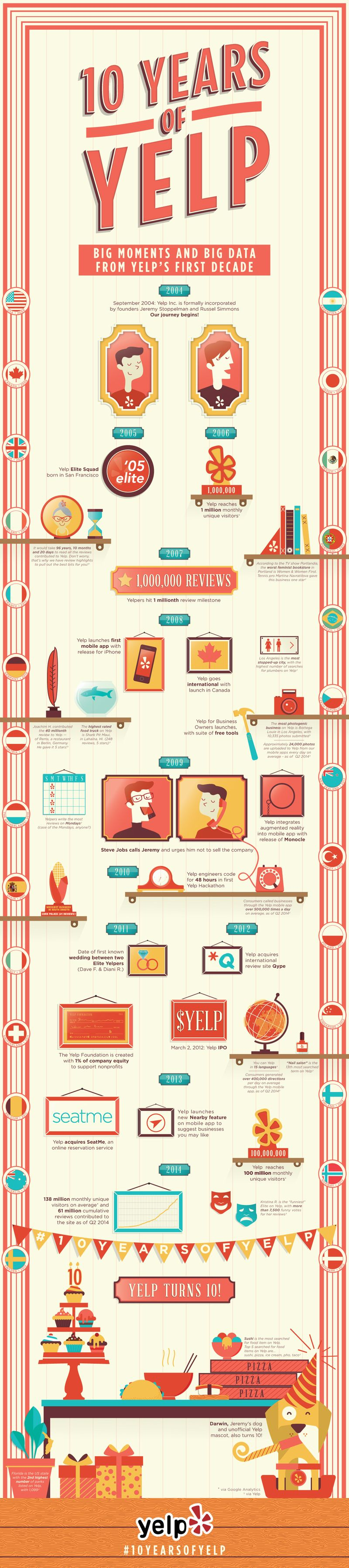 10 years of YELP infographic