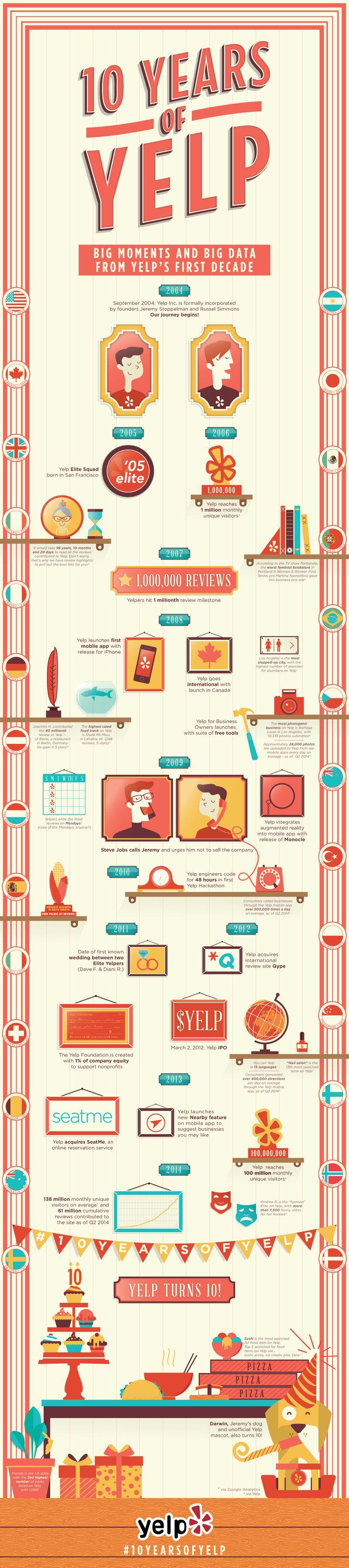 10 years of YELP infographic
