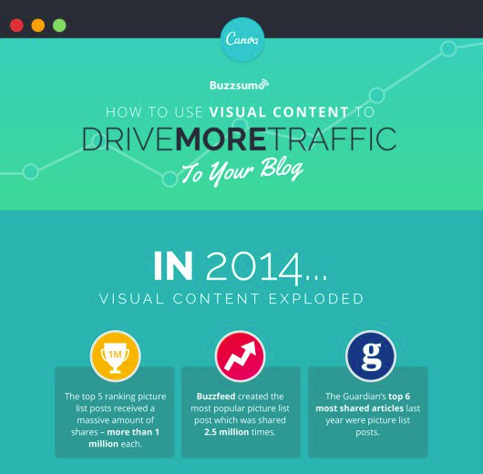 Canva's study & infographic – How To Use Images To Skyrocket Your Blog Traffic