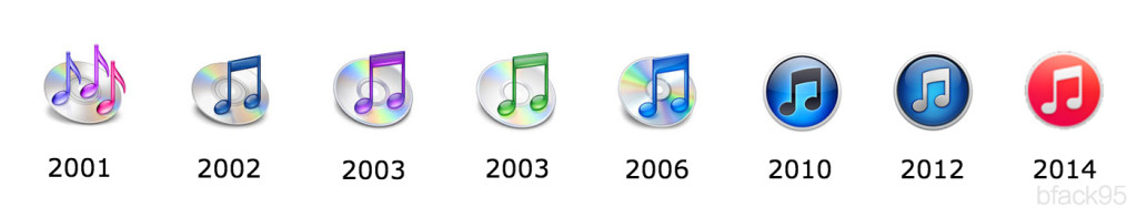 the evolution of iTunes icon