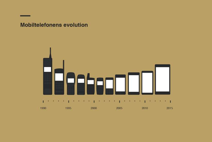 Mobile Phone Size Evolution